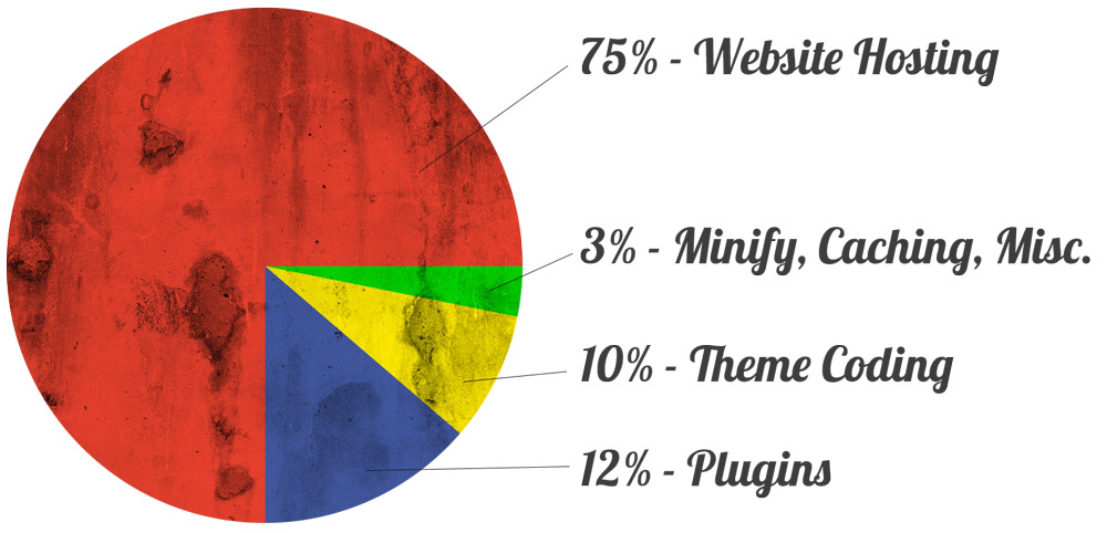 Take a look at that, and let it really sink in. 75% of a website's load times are determined by the website hosting.